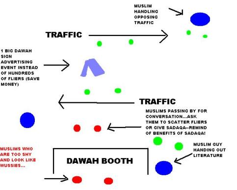 Dawah Booth Strategy