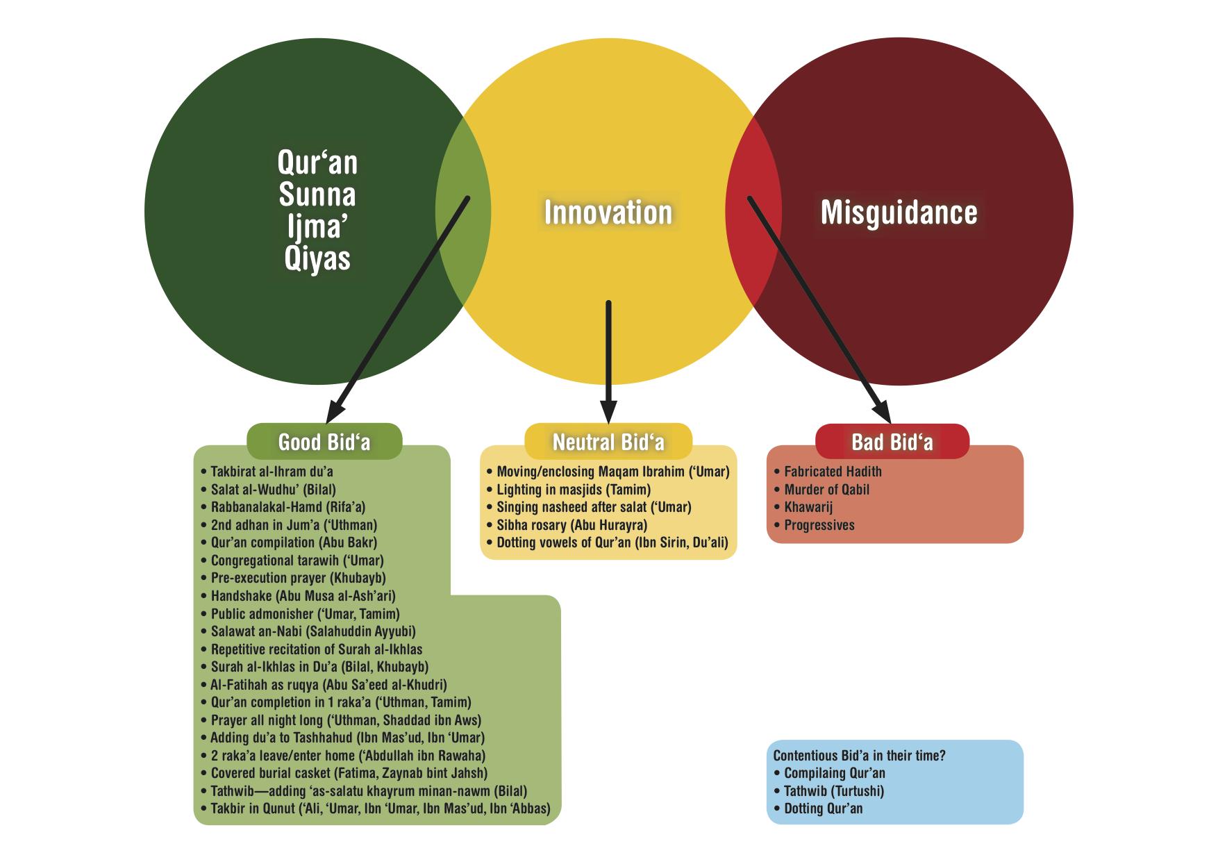 Muslimology dawah research and development page 2 bida venn diagram understanding pooptronica